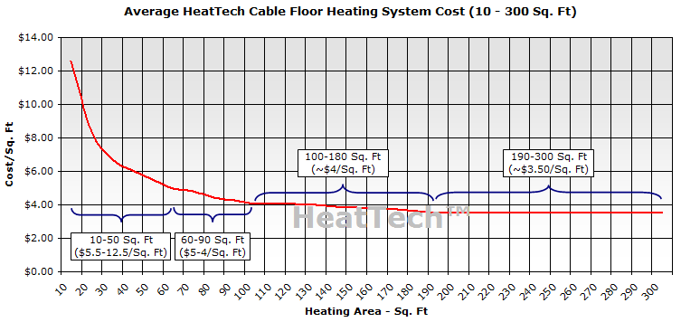 Cost of cable floor heating system by sqft