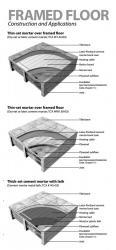 Installation over plywood subfloor