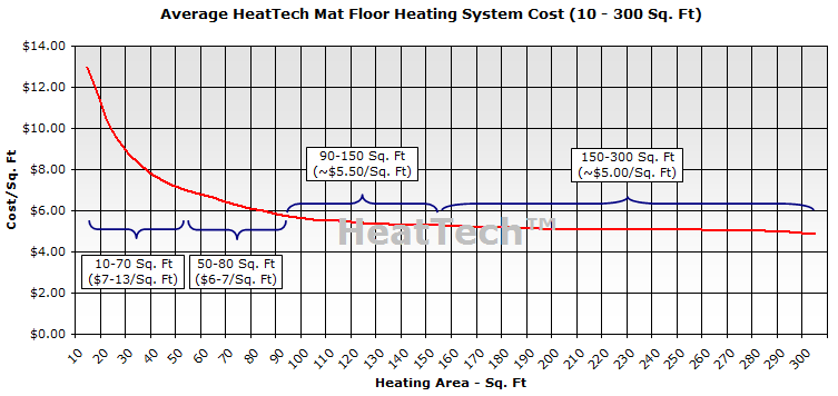 Cost of mat floor heating system by sqft